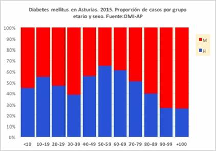 Las desigualdades socioeconómicas provocan mayor riesgo de padecer diabetes entre las mujeres, con 35.512 afectadas en Asturias